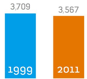 Total Hudson Voters, 1999 vs. 2011