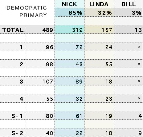 Hudson Democratic Primary Results