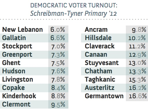 Turnout2012